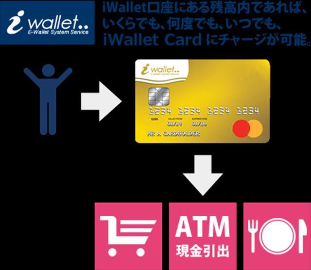 iwalletcard